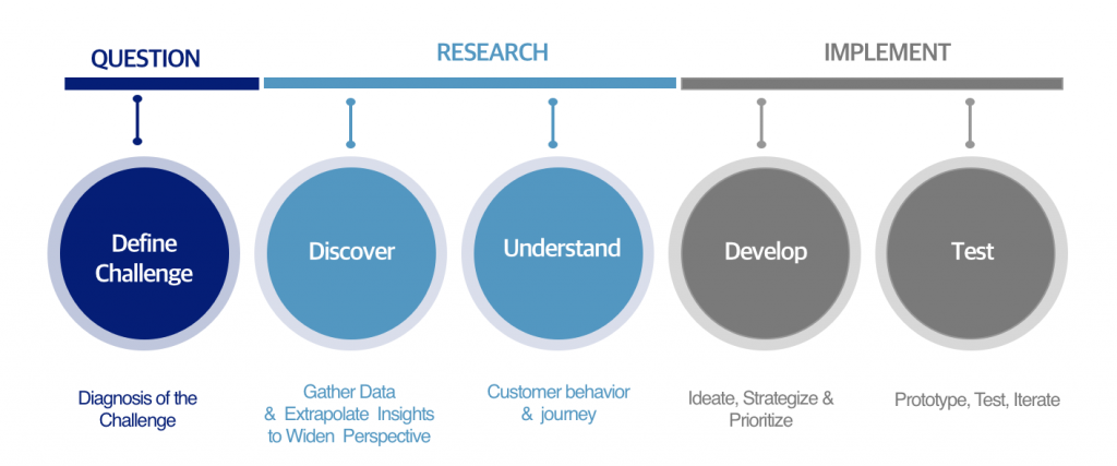 Experience Innovation Process