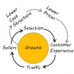 The Business of Customer Experience Innovation