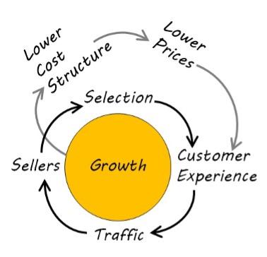 Customer Experience - Flywheel Effect